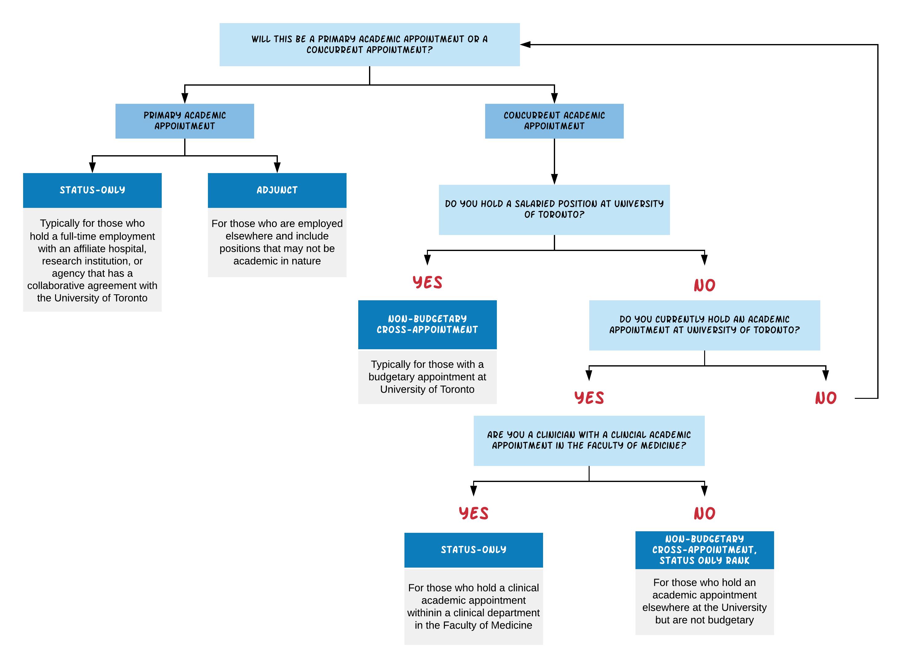 Cross appointment flowchart